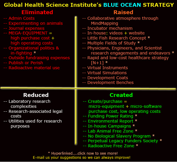 Global Health Science Institute's BLUE OCEAN strategy for a global advantage.